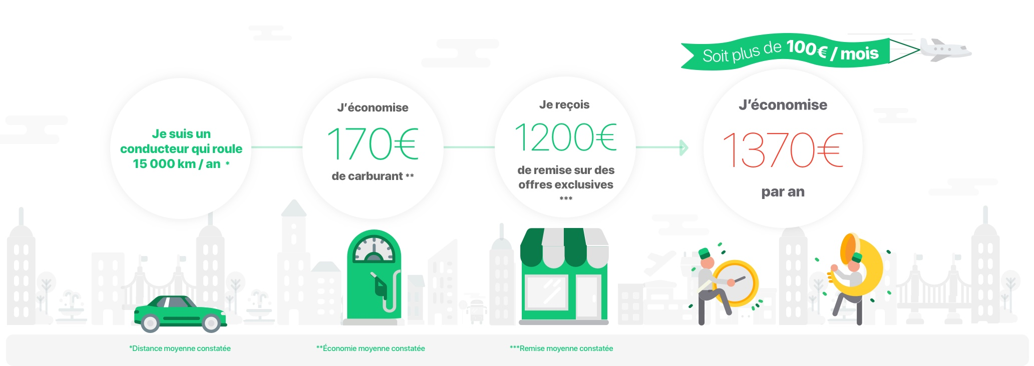 eiver allows you to save up to € 1370 per year. here's how