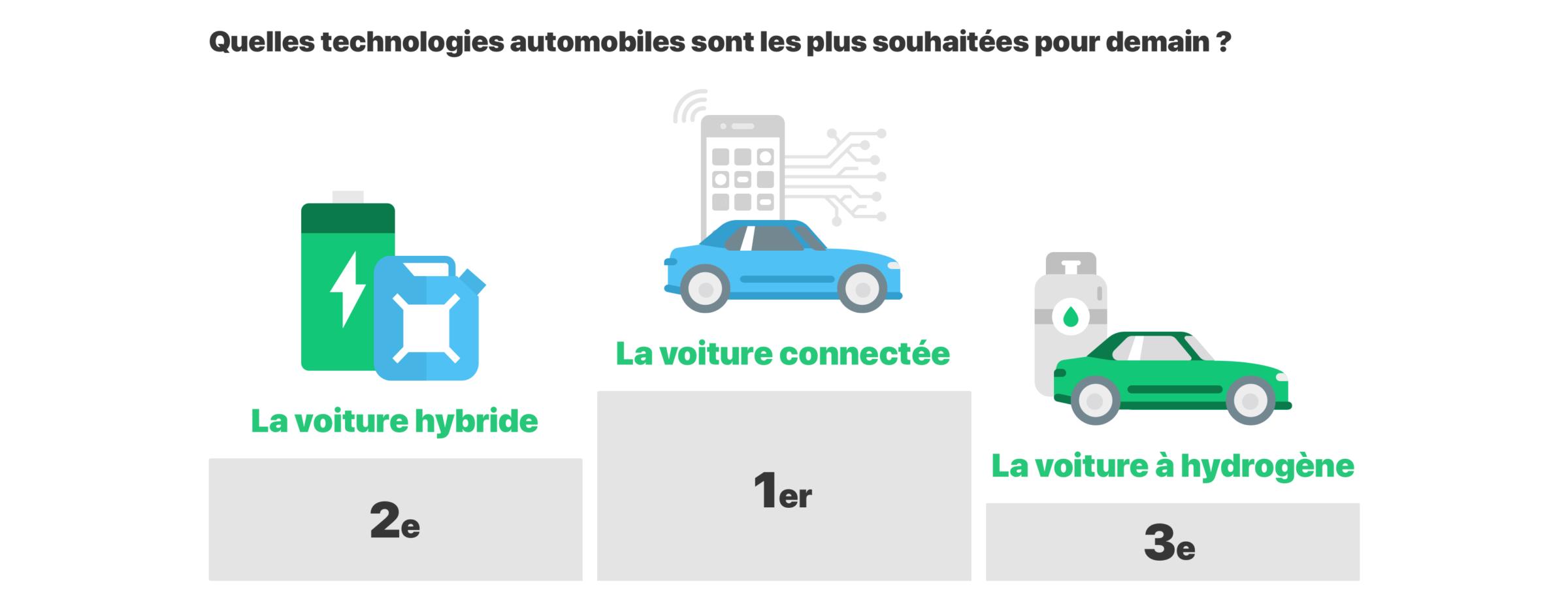Infographies Vision e1604566221508 - Vos habitudes de conduite et votre vision de l'automobile de demain, en images.