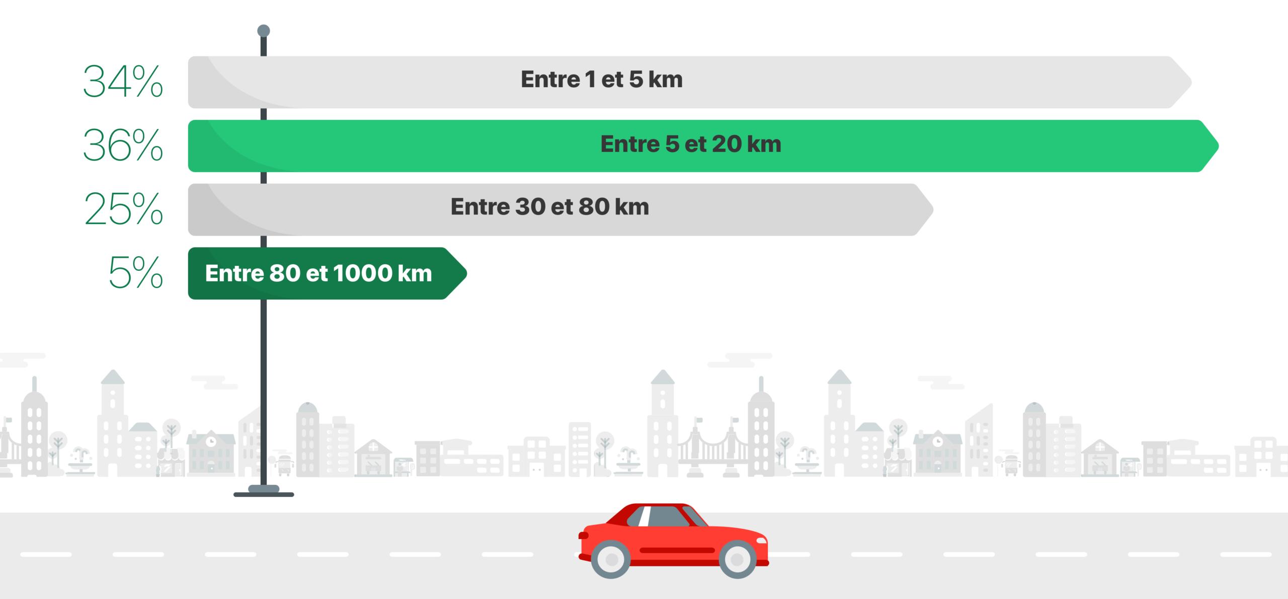 Trajets Longueur e1604495159126 - Vos habitudes de conduite et votre vision de l'automobile de demain, en images.