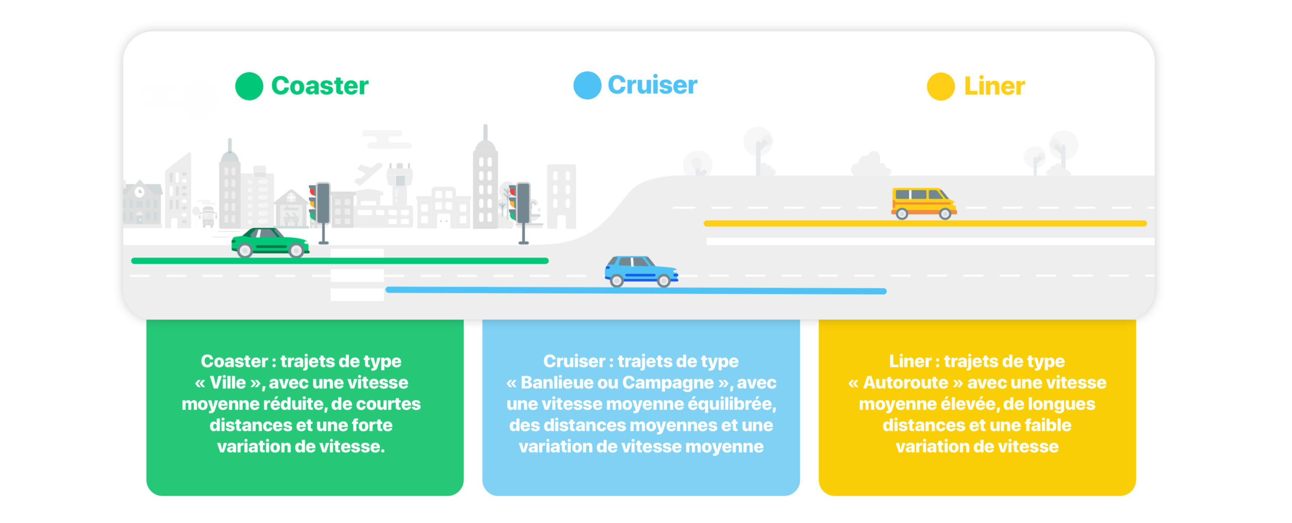 Types trajets e1604665025200 - Vos habitudes de conduite et votre vision de l'automobile de demain, en images.