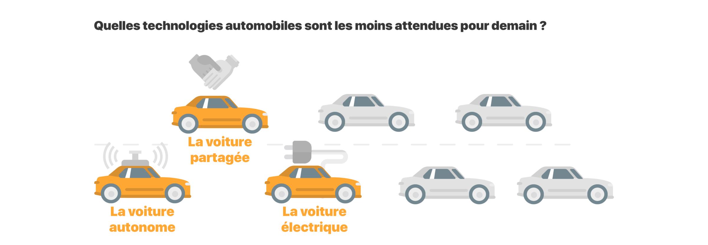 eiver infographie 2020 image 2 vision - Vos habitudes de conduite et votre vision de l'automobile de demain, en images.