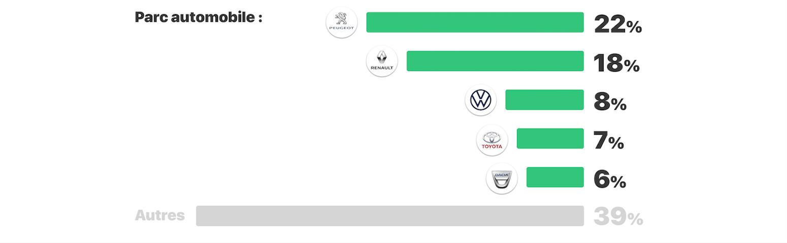 eiver infographie 2020 image 3 vehicule - Vos habitudes de conduite et votre vision de l'automobile de demain, en images.