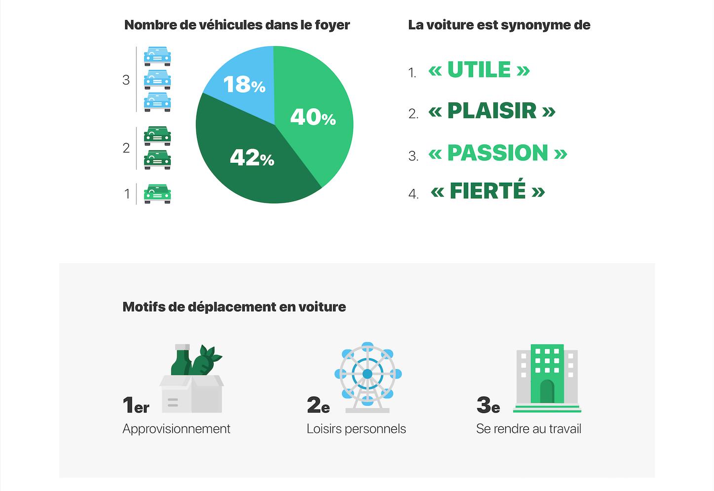 eiver infographie 2020 image 4 - Vos habitudes de conduite et votre vision de l'automobile de demain, en images.